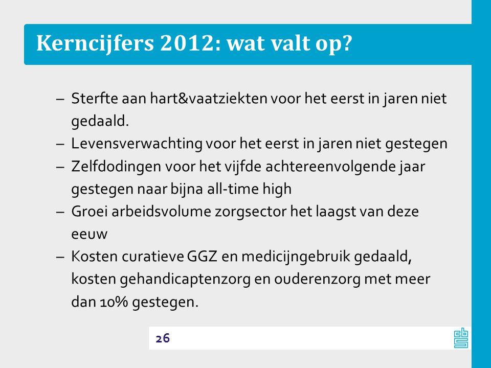 Kerncijfers 2012: wat valt op.–Sterfte aan hart&vaatziekten voor het eerst in jaren niet gedaald.