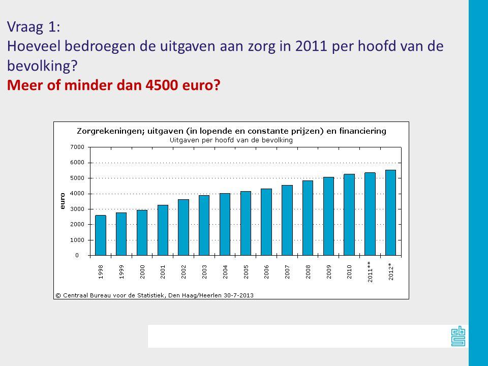 Vraag 1: Hoeveel bedroegen de uitgaven aan zorg in 2011 per hoofd van de bevolking.