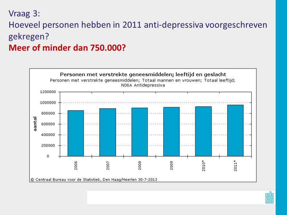 Vraag 3: Hoeveel personen hebben in 2011 anti-depressiva voorgeschreven gekregen.