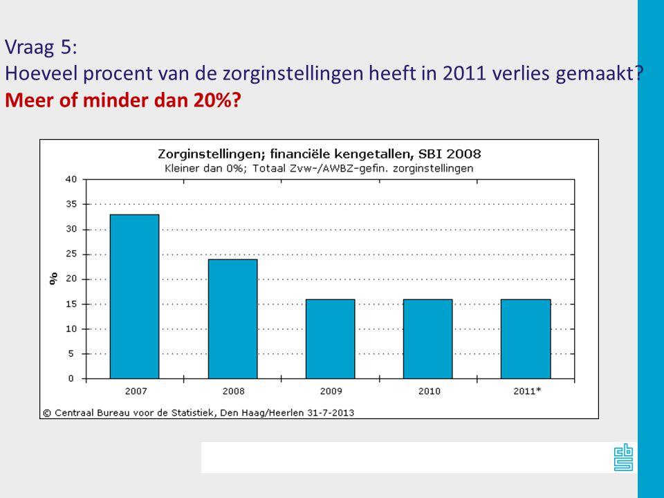 Vraag 5: Hoeveel procent van de zorginstellingen heeft in 2011 verlies gemaakt.