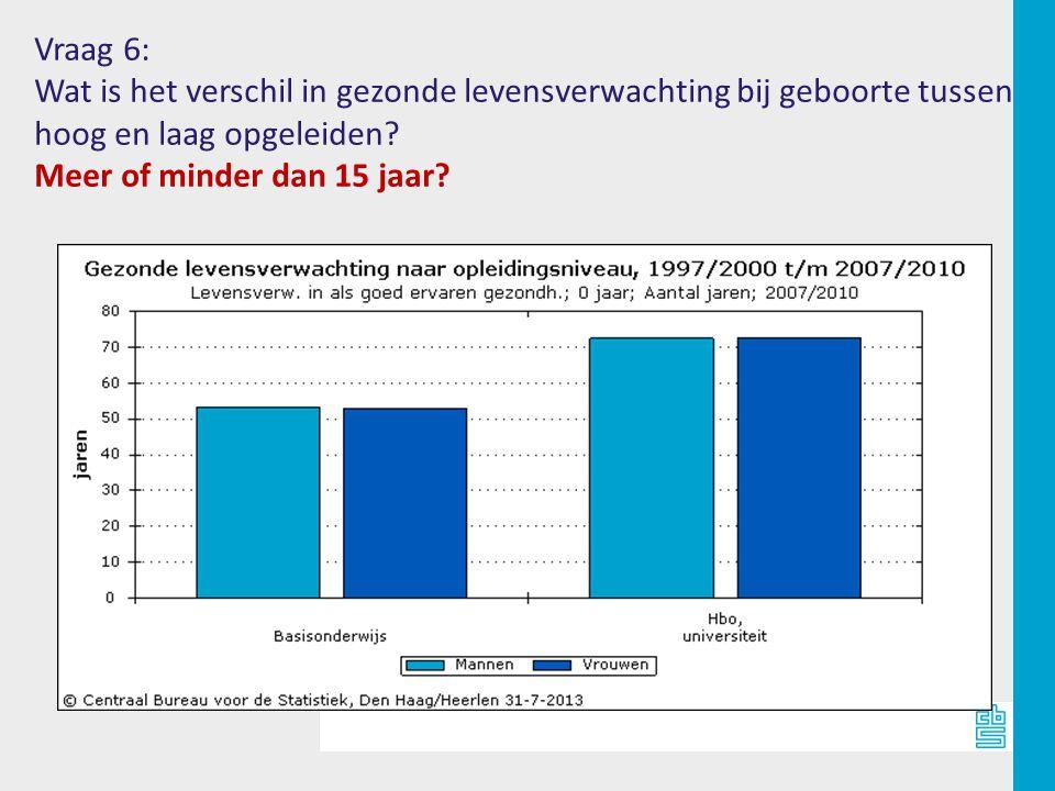 Vraag 6: Wat is het verschil in gezonde levensverwachting bij geboorte tussen hoog en laag opgeleiden.