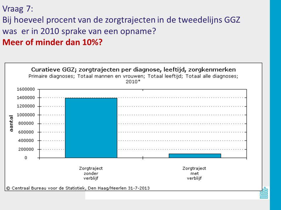 Vraag 7: Bij hoeveel procent van de zorgtrajecten in de tweedelijns GGZ was er in 2010 sprake van een opname.