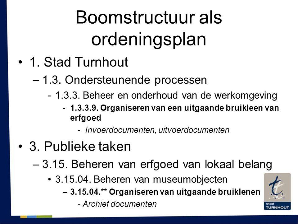 Boomstructuur als ordeningsplan •1. Stad Turnhout –1.3. Ondersteunende processen -1.3.3. Beheer en onderhoud van de werkomgeving -1.3.3.9. Organiseren