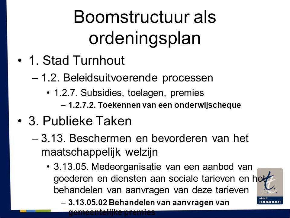 Boomstructuur als ordeningsplan •1. Stad Turnhout –1.2. Beleidsuitvoerende processen •1.2.7. Subsidies, toelagen, premies –1.2.7.2. Toekennen van een