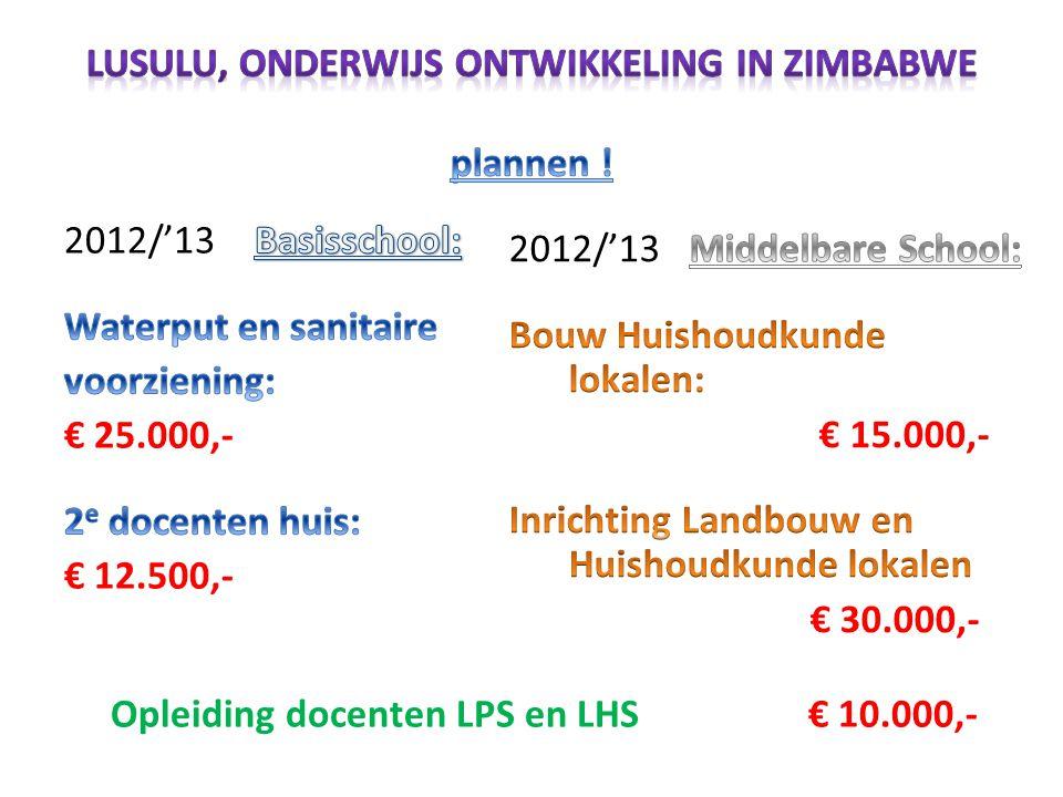 Acties / geplande inkomsten 2012/'13: Nederlandse Ambassade Harare: € 50.000,- Donaties en acties in Nederland: € 25.000,- Wilde Ganzen: € 20.000,-