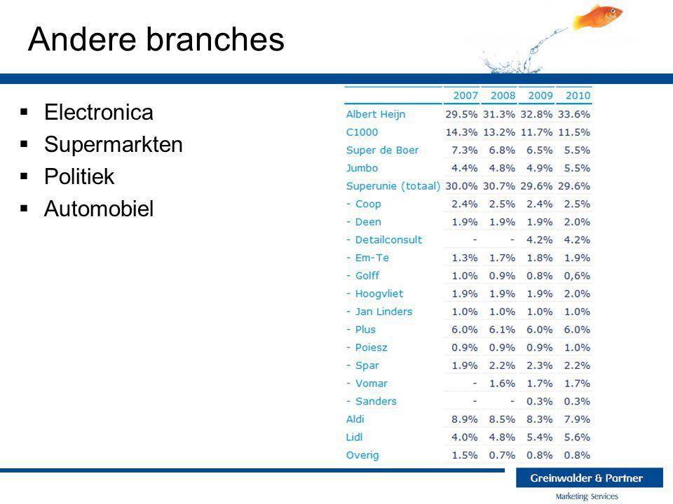 Andere branches  Electronica  Supermarkten  Politiek  Automobiel Verkopersmarkt Kopersmarkt  Groei alleen ten koste van anderen mogelijk  Prijsbeleid = prijzenoorlog