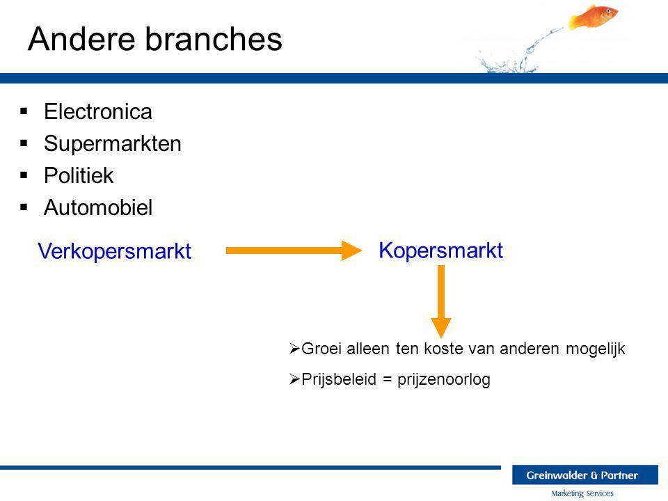 Andere branches  Electronica  Supermarkten  Politiek  Automobiel Verkopersmarkt Kopersmarkt  Groei alleen ten koste van anderen mogelijk  Prijsb
