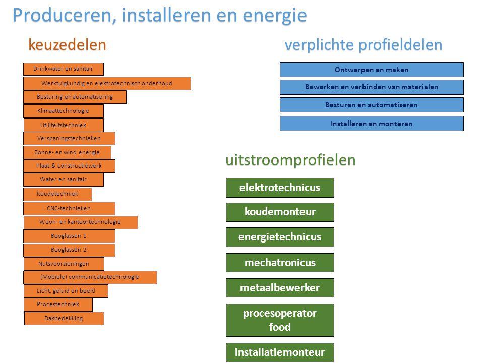elektrotechnicus Klimaattechnologie Zonne- en wind energie Water en sanitair Nutsvoorzieningen Ontwerpen en maken Bewerken en verbinden van materialen