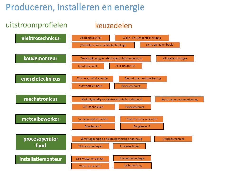 elektrotechnicus Klimaattechnologie Zonne- en wind energie Water en sanitair Nutsvoorzieningen Procestechniek Werktuigkundig en elektrotechnisch onder