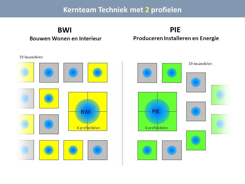 BWI Bouwen Wonen en Interieur Kernteam Techniek met 2 profielen BWI PIE 4 profieldelen 19 keuzedelen PIE Produceren Installeren en Energie