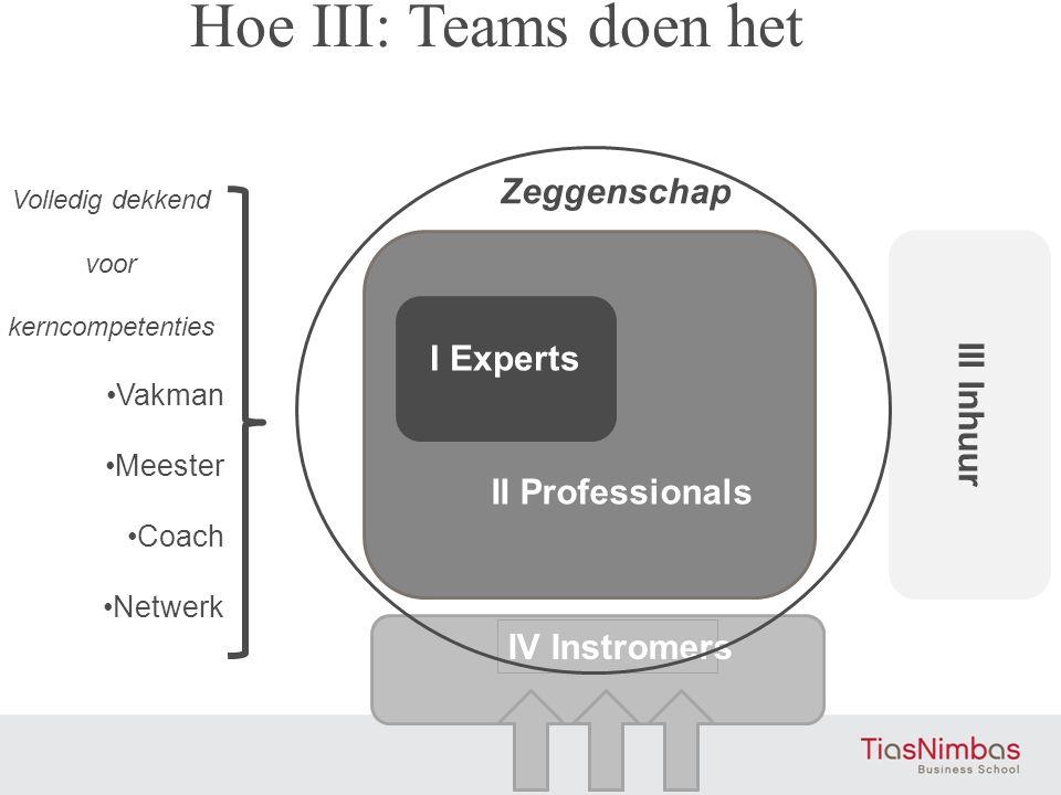 IV Instromers III Inhuur I Experts II Professionals Volledig dekkend voor kerncompetenties •Vakman •Meester •Coach •Netwerk Zeggenschap Hoe III: Teams doen het