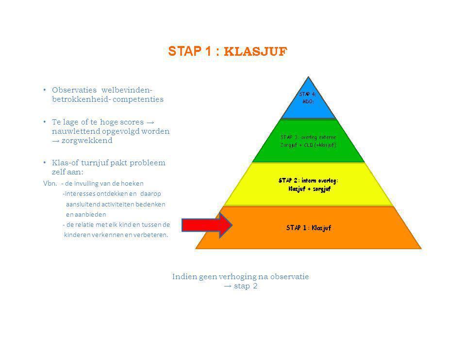 STAP 1 : KLASJUF • Observaties welbevinden- betrokkenheid- competenties • Te lage of te hoge scores → nauwlettend opgevolgd worden → zorgwekkend • Klas-of turnjuf pakt probleem zelf aan: Vbn.