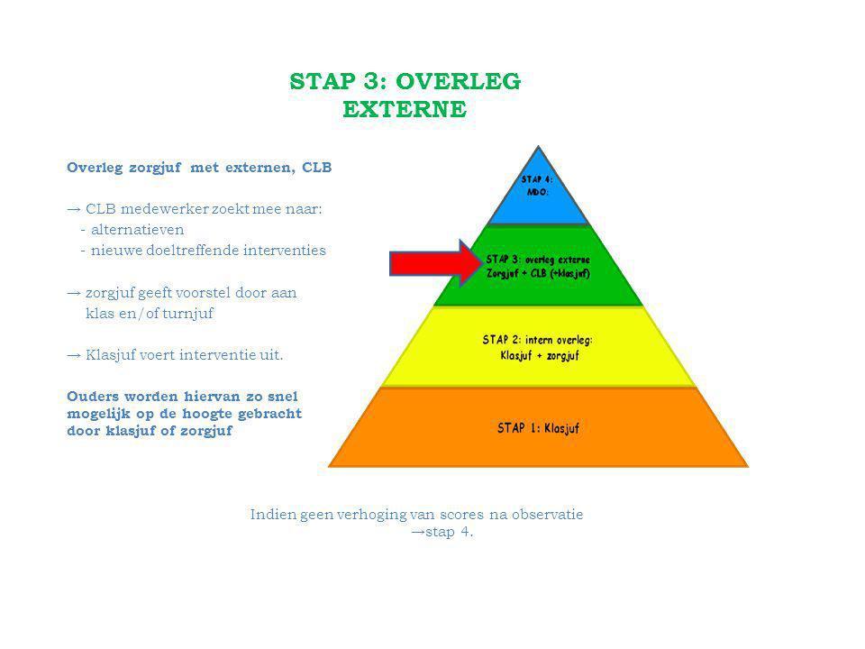 STAP 3: OVERLEG EXTERNE Overleg zorgjuf met externen, CLB → CLB medewerker zoekt mee naar: - alternatieven - nieuwe doeltreffende interventies → zorgjuf geeft voorstel door aan klas en/of turnjuf → Klasjuf voert interventie uit.