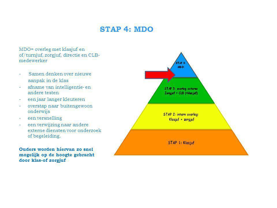 STAP 4: MDO MDO= overleg met klasjuf en of/turnjuf, zorgjuf, directie en CLB- medewerker - Samen denken over nieuwe aanpak in de klas -afname van intelligentie- en andere testen -een jaar langer kleuteren -overstap naar buitengewoon onderwijs -een versnelling -een verwijzing naar andere externe diensten voor onderzoek of begeleiding.