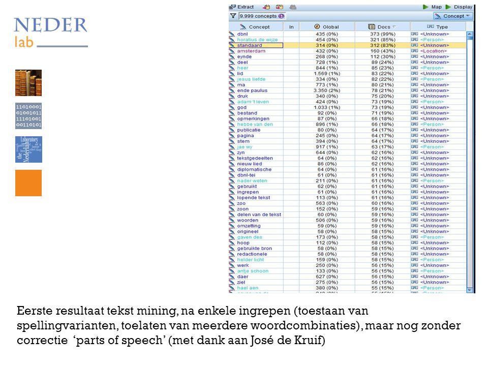 Eerste resultaat tekst mining, na enkele ingrepen (toestaan van spellingvarianten, toelaten van meerdere woordcombinaties), maar nog zonder correctie 'parts of speech' (met dank aan José de Kruif)