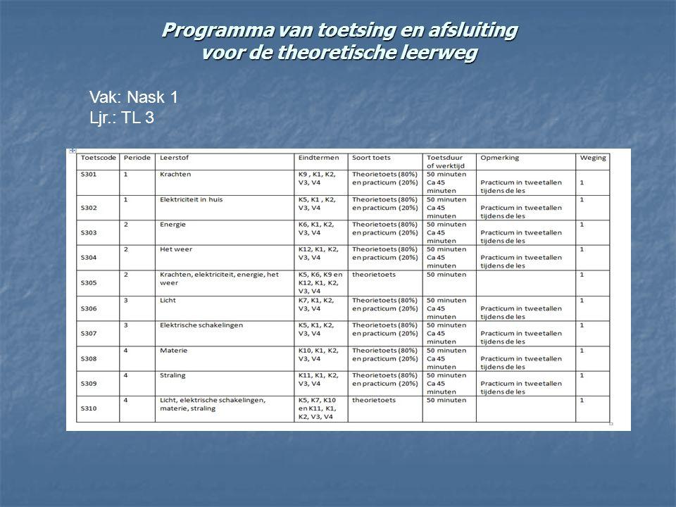Vakken leerjaar 3  Nederlands  Engels  Duits of Frans  Wiskunde en rekenen  Loopbaanoriëntatie  Economie  Biologie