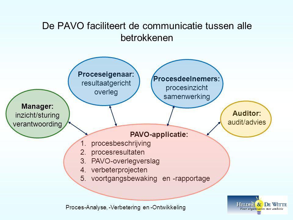 De PAVO faciliteert de communicatie tussen alle betrokkenen PAVO-applicatie: 1.procesbeschrijving 2.procesresultaten 3.PAVO-overlegverslag 4.verbeterprojecten 5.voortgangsbewaking en -rapportage Manager: inzicht/sturing verantwoording Proceseigenaar: resultaatgericht overleg Procesdeelnemers: procesinzicht samenwerking Auditor: audit/advies Proces-Analyse, -Verbetering en -Ontwikkeling