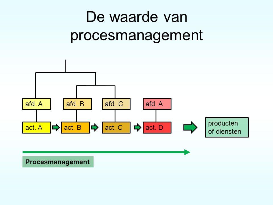 De waarde van procesmanagement act. Bact. Cact. Dact. A producten of diensten afd. Aafd. Bafd. Cafd. A Procesmanagement