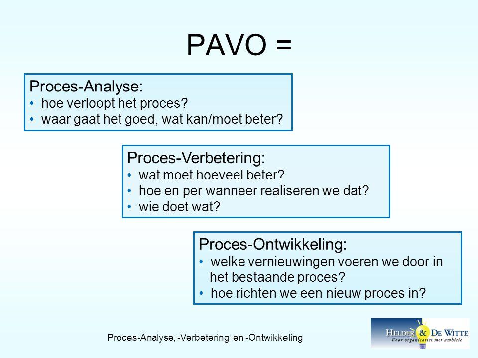 PAVO = Proces-Analyse, -Verbetering en -Ontwikkeling Proces-Analyse: • hoe verloopt het proces? • waar gaat het goed, wat kan/moet beter? Proces-Verbe