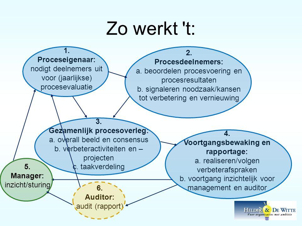 Zo werkt 't: 1. Proceseigenaar: nodigt deelnemers uit voor (jaarlijkse) procesevaluatie 2. Procesdeelnemers: a. beoordelen procesvoering en procesresu