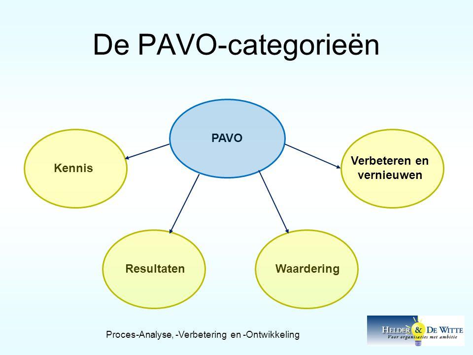 De PAVO-categorieën Verbeteren en vernieuwen WaarderingResultatenKennisPAVO Proces-Analyse, -Verbetering en -Ontwikkeling