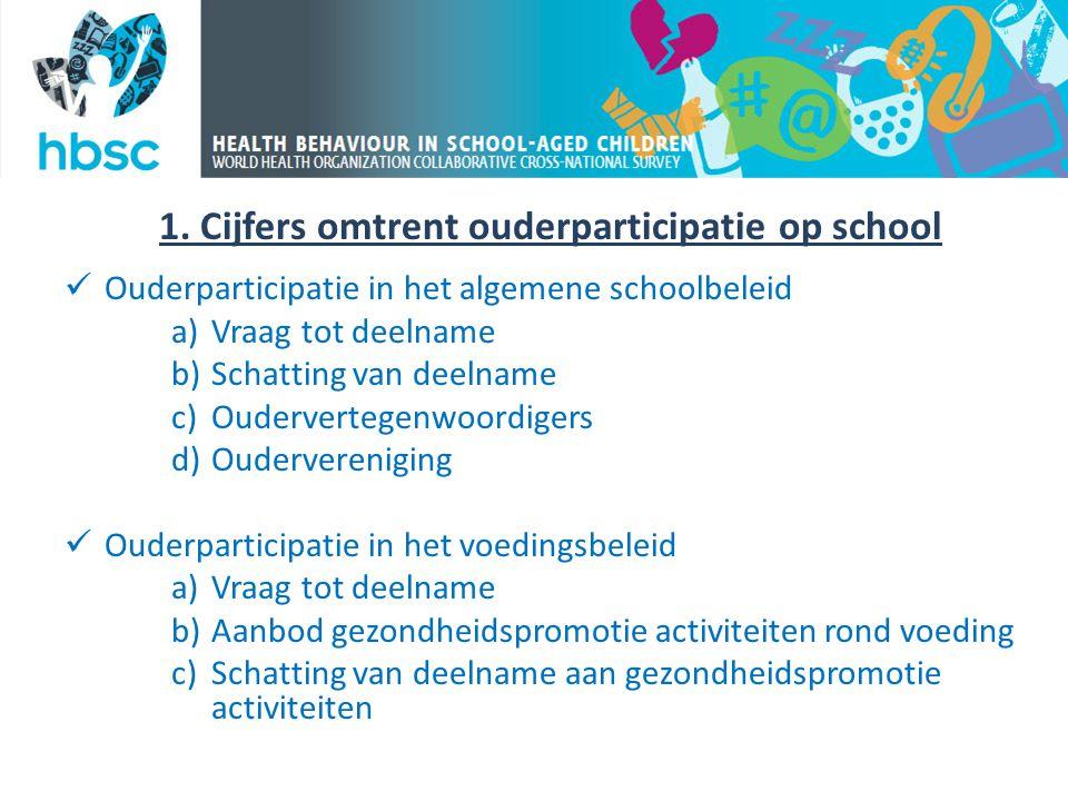 1. Cijfers omtrent ouderparticipatie op school  Ouderparticipatie in het algemene schoolbeleid a)Vraag tot deelname b)Schatting van deelname c)Ouderv