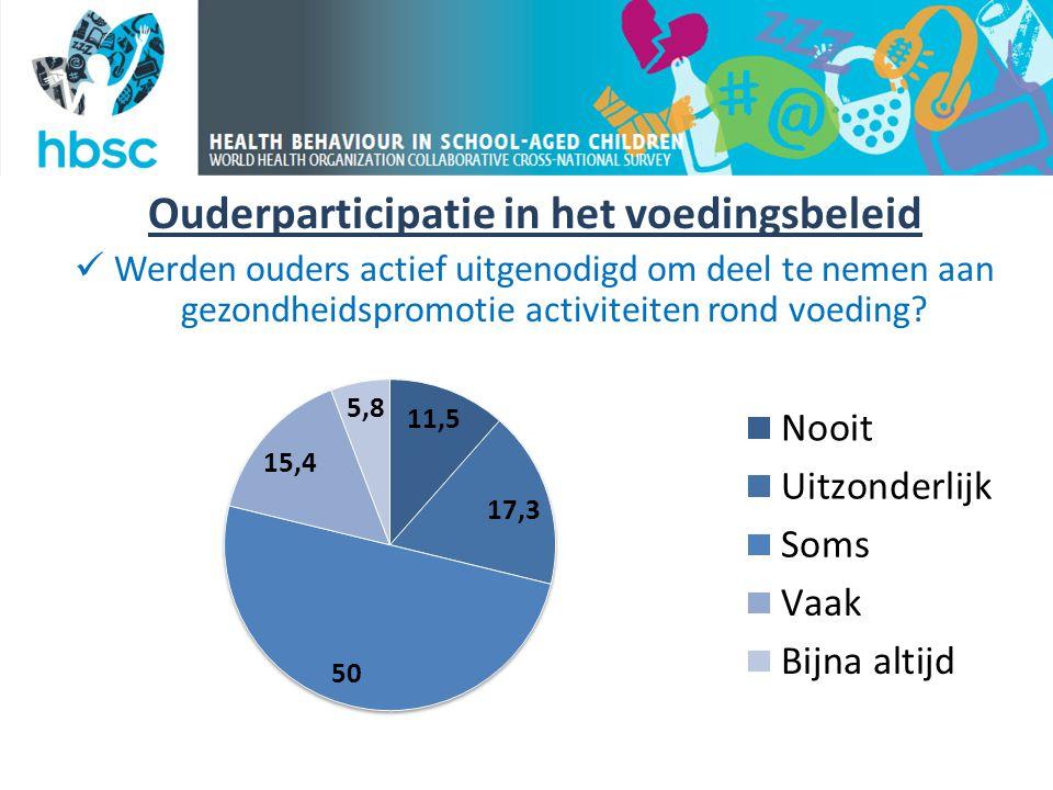 Ouderparticipatie in het voedingsbeleid  Werden ouders actief uitgenodigd om deel te nemen aan gezondheidspromotie activiteiten rond voeding?