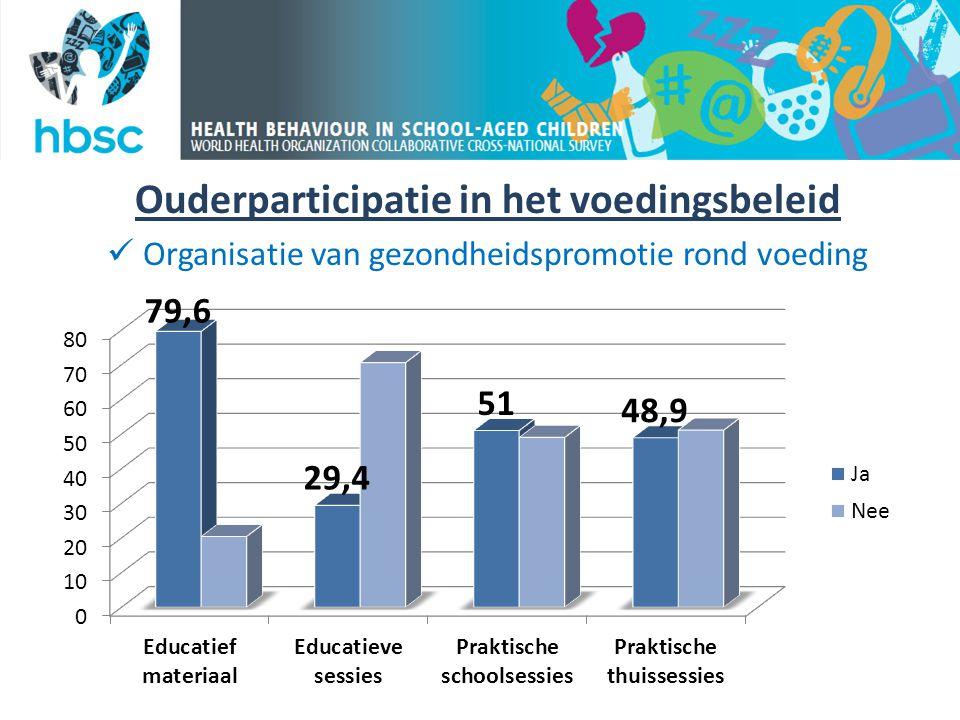 Ouderparticipatie in het voedingsbeleid  Organisatie van gezondheidspromotie rond voeding