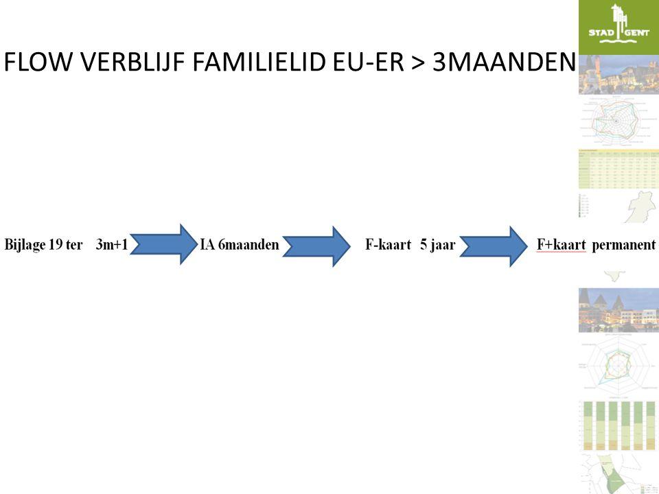 FLOW VERBLIJF FAMILIELID EU-ER > 3MAANDEN