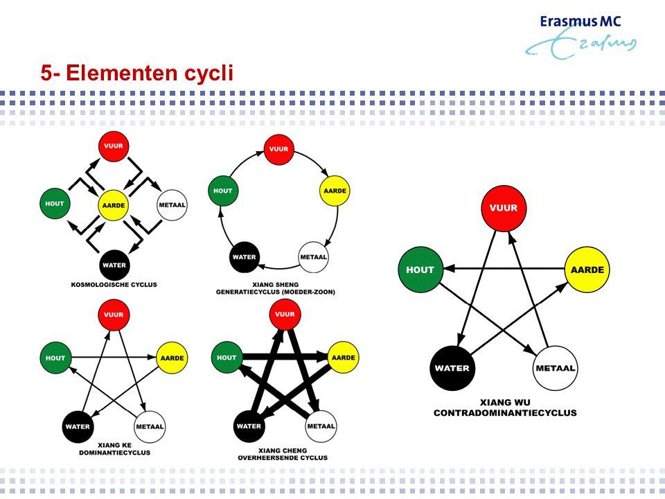 5- Elementen cycli