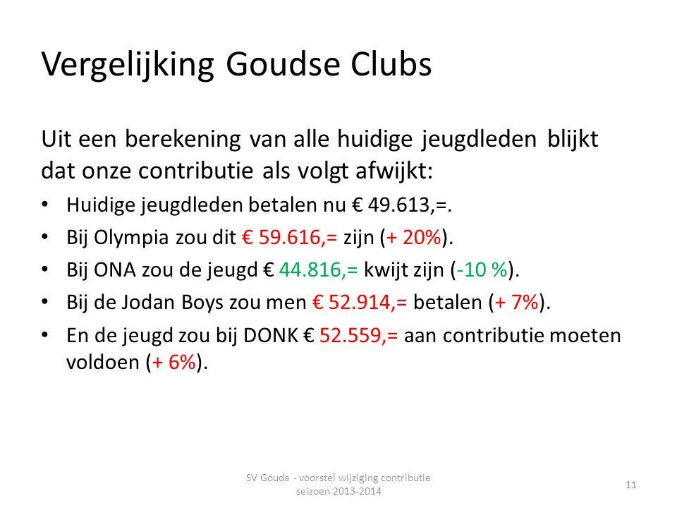 Vergelijking Goudse Clubs Uit een berekening van alle huidige jeugdleden blijkt dat onze contributie als volgt afwijkt: • Huidige jeugdleden betalen nu € 49.613,=.