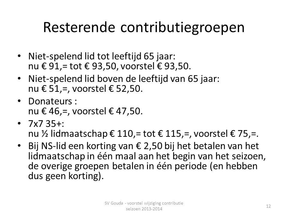 Resterende contributiegroepen • Niet-spelend lid tot leeftijd 65 jaar: nu € 91,= tot € 93,50, voorstel € 93,50.