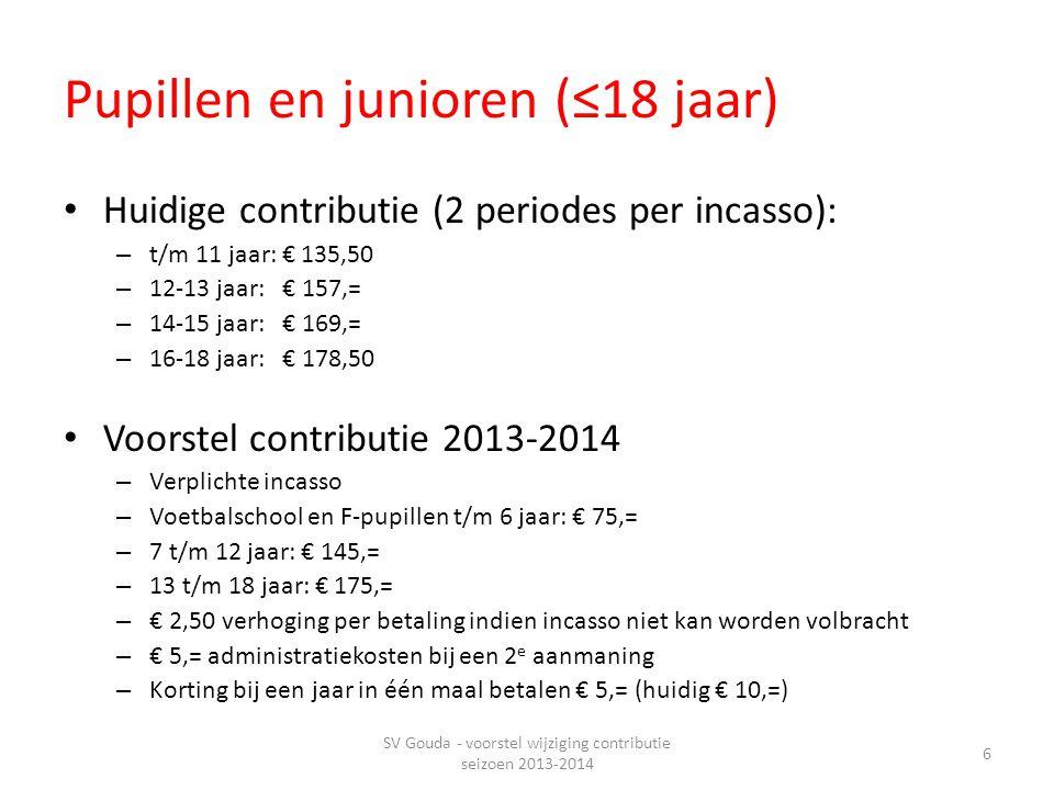 Pupillen en junioren (≤18 jaar) • Huidige contributie (2 periodes per incasso): – t/m 11 jaar: € 135,50 – 12-13 jaar: € 157,= – 14-15 jaar: € 169,= – 16-18 jaar: € 178,50 • Voorstel contributie 2013-2014 – Verplichte incasso – Voetbalschool en F-pupillen t/m 6 jaar: € 75,= – 7 t/m 12 jaar: € 145,= – 13 t/m 18 jaar: € 175,= – € 2,50 verhoging per betaling indien incasso niet kan worden volbracht – € 5,= administratiekosten bij een 2 e aanmaning – Korting bij een jaar in één maal betalen € 5,= (huidig € 10,=) SV Gouda - voorstel wijziging contributie seizoen 2013-2014 6