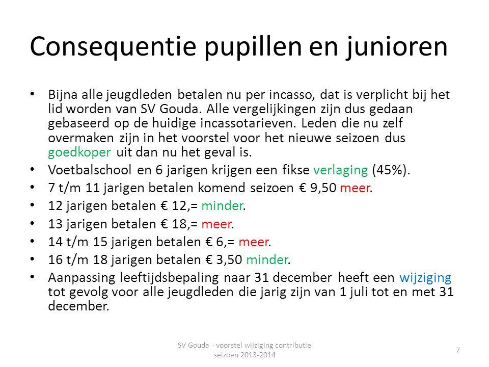 Consequentie pupillen en junioren • Bijna alle jeugdleden betalen nu per incasso, dat is verplicht bij het lid worden van SV Gouda.