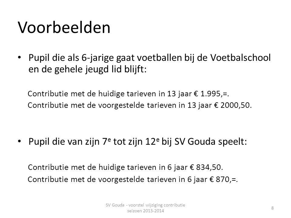 Voorbeelden • Pupil die als 6-jarige gaat voetballen bij de Voetbalschool en de gehele jeugd lid blijft: Contributie met de huidige tarieven in 13 jaar € 1.995,=.