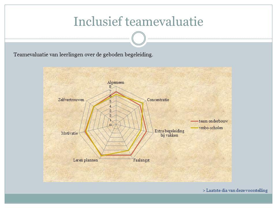 Inclusief teamevaluatie Teamevaluatie van leerlingen over de geboden begeleiding.