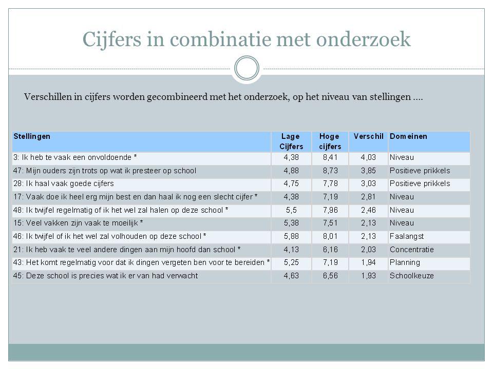 Cijfers in combinatie met onderzoek Verschillen in cijfers worden gecombineerd met het onderzoek, op het niveau van stellingen ….