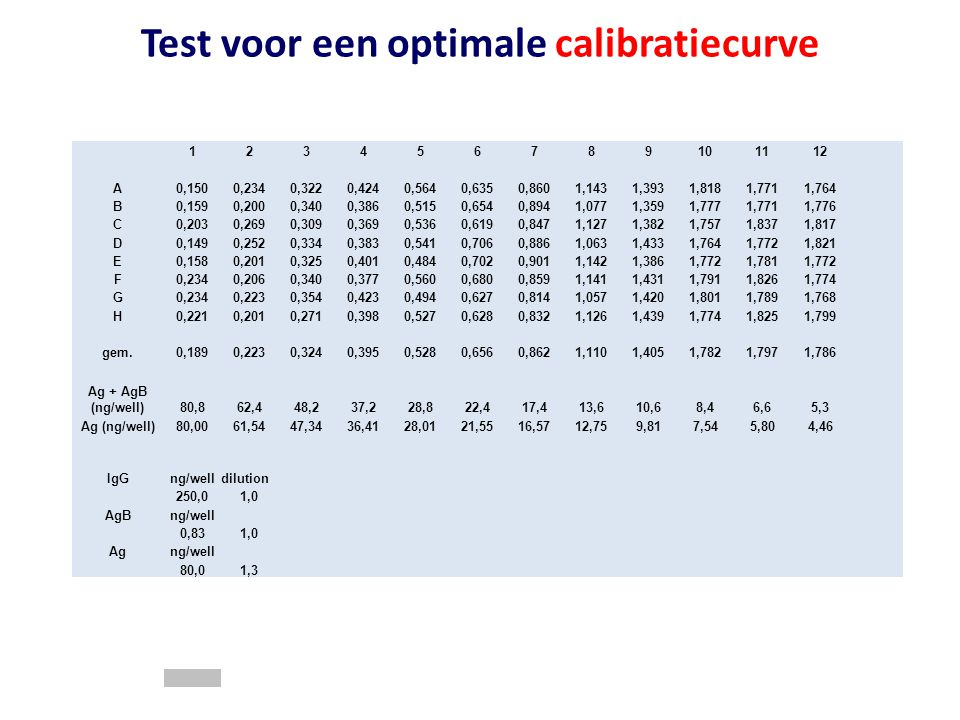 Test voor een optimale calibratiecurve 123456789101112 A0,1500,2340,3220,4240,5640,6350,8601,1431,3931,8181,7711,764 B0,1590,2000,3400,3860,5150,6540,