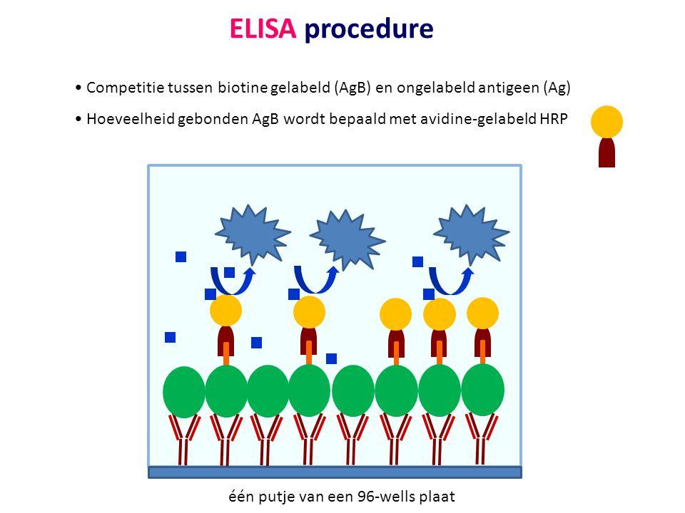 één putje van een 96-wells plaat ELISA procedure • Competitie tussen biotine gelabeld (AgB) en ongelabeld antigeen (Ag) • Hoeveelheid gebonden AgB wor