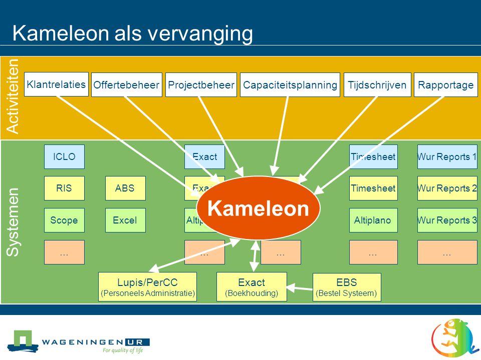 Kameleon als vervanging Systemen Activiteiten RapportageTijdschrijvenProjectbeheerOffertebeheer Klantrelaties Capaciteitsplanning Lupis/PerCC (Personeels Administratie) Exact (Boekhouding) EBS (Bestel Systeem) ICLOExactTimesheetWur Reports 1ScopeAltiplano ExcelWur Reports 3……………RISExactTimesheetABSWur Reports 2Capplan Kameleon