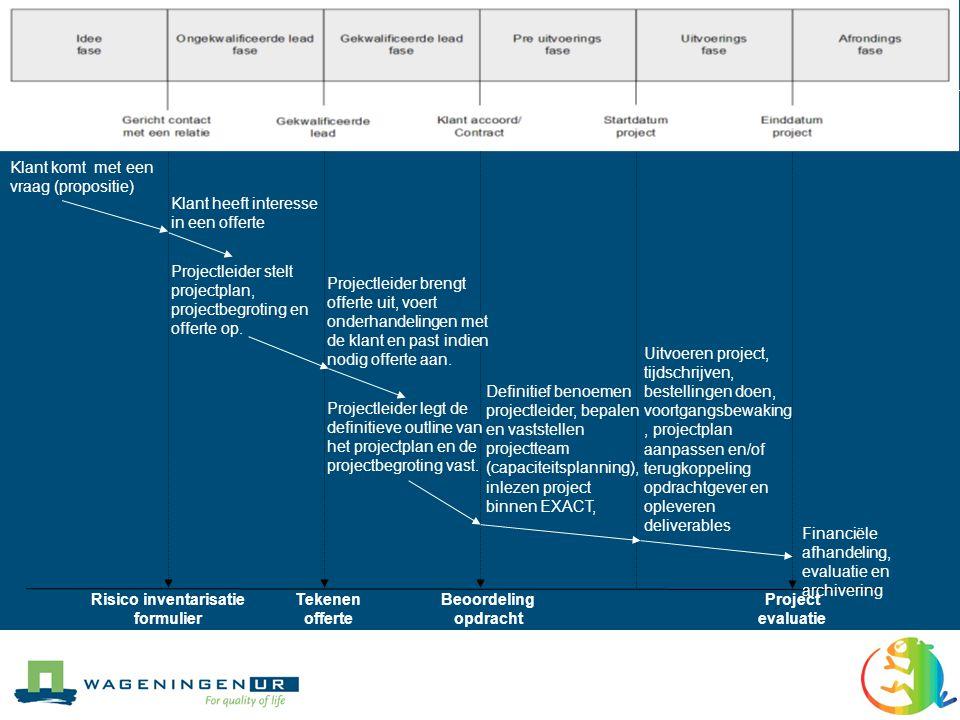 Systemen: huidige situatie Systemen Activiteiten RapportageTijdschrijvenProjectbeheerOffertebeheer Klantrelaties Capaciteitsplanning Lupis/PerCC (Personeels Administratie) Exact (Boekhouding) EBS (Bestel Systeem) ICLOExactTimesheetWur Reports 1ScopeAltiplano ExcelWur Reports 3……………RISExactTimesheetABSWur Reports 2Capplan