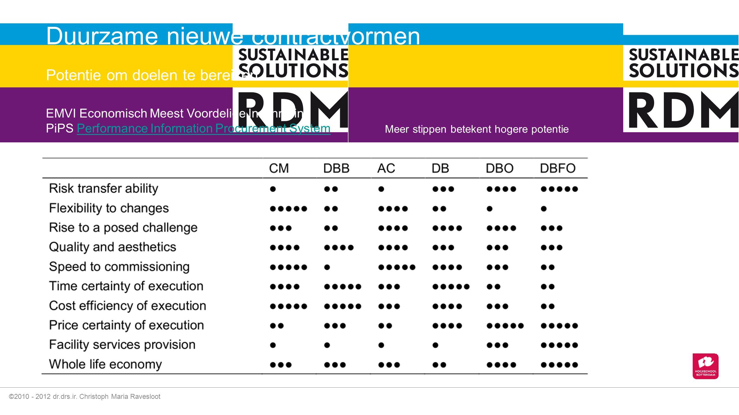 ©2010 - 2012 dr.drs.ir. Christoph Maria Ravesloot De M-curve in milieueffecten