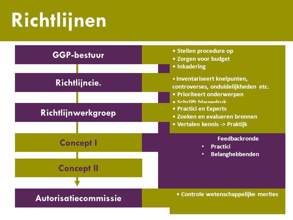 GGP-bestuur Richtlijncie. Richtlijnwerkgroep Concept I Concept II Autorisatiecommissie IMPLEMENTATIE • Website • TvD • Waaier • Managementsystemen • O