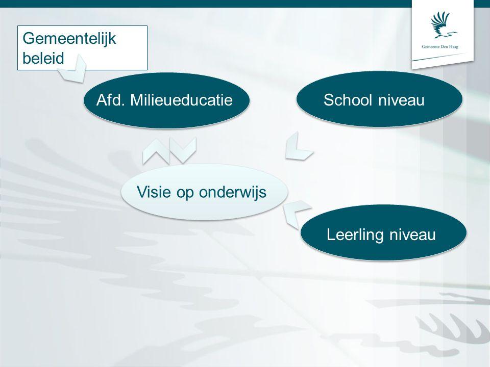 Gemeentelijk beleid Afd. Milieueducatie Visie op onderwijs School niveau Leerling niveau