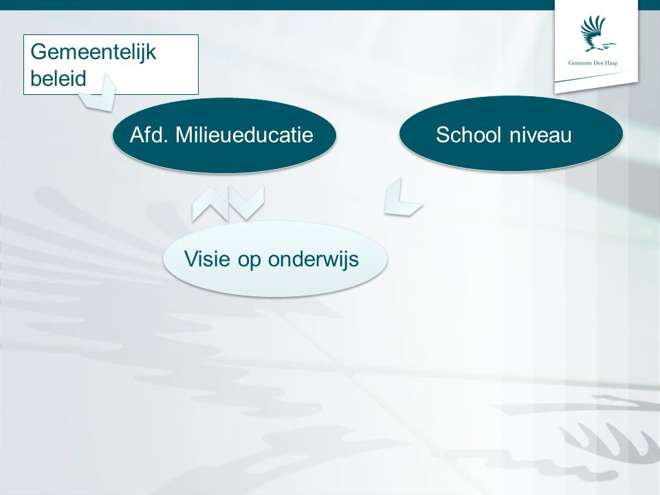 Gemeentelijk beleid Afd. Milieueducatie Visie op onderwijs School niveau