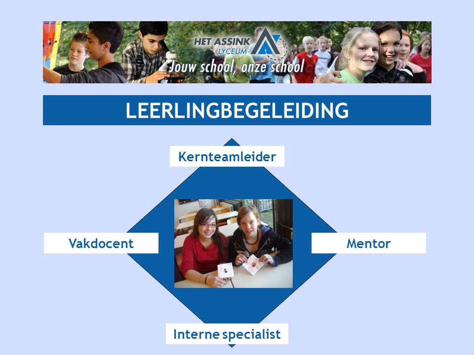 LEERLINGBEGELEIDING Kernteamleider Vakdocent Interne specialist Mentor