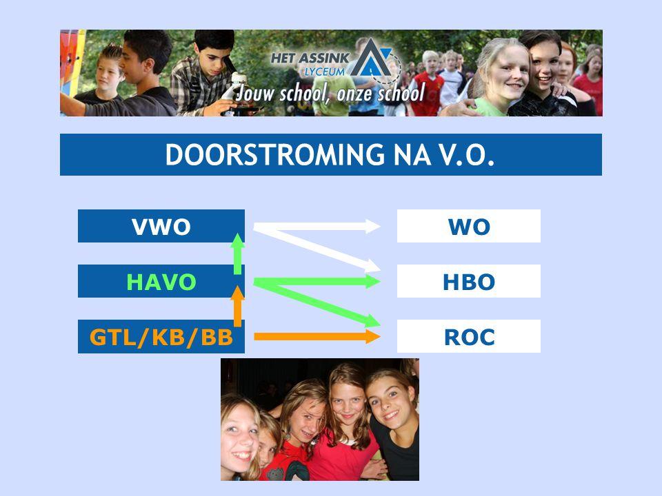 VWO HAVO GTL/KB/BB WO HBO ROC DOORSTROMING NA V.O.