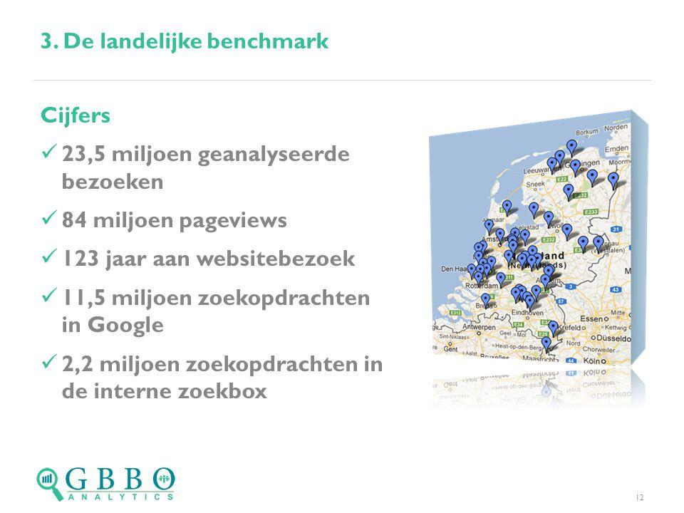 12 Cijfers  23,5 miljoen geanalyseerde bezoeken  84 miljoen pageviews  123 jaar aan websitebezoek  11,5 miljoen zoekopdrachten in Google  2,2 miljoen zoekopdrachten in de interne zoekbox 3.