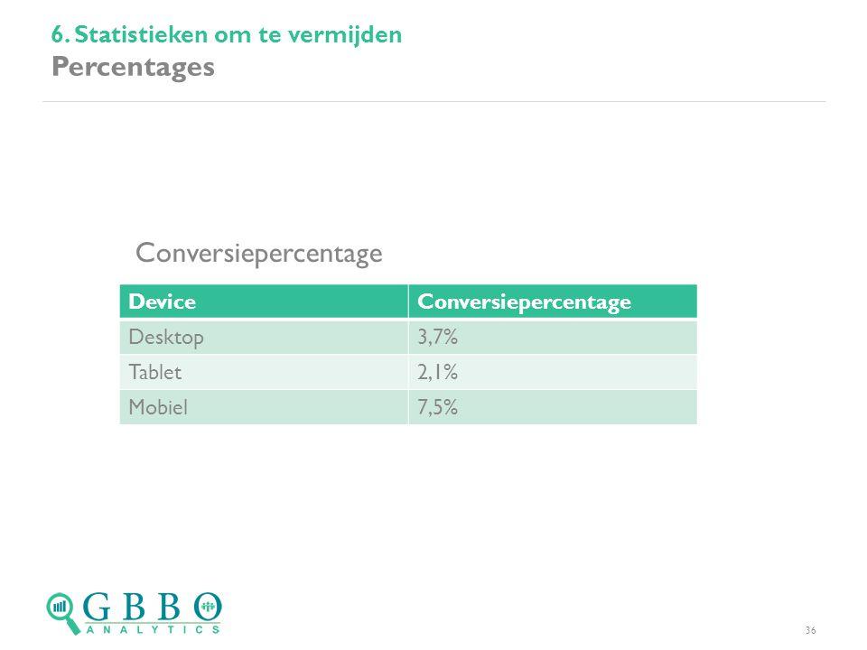 6. Statistieken om te vermijden Percentages 36 DeviceConversiepercentage Desktop3,7% Tablet2,1% Mobiel7,5% Conversiepercentage