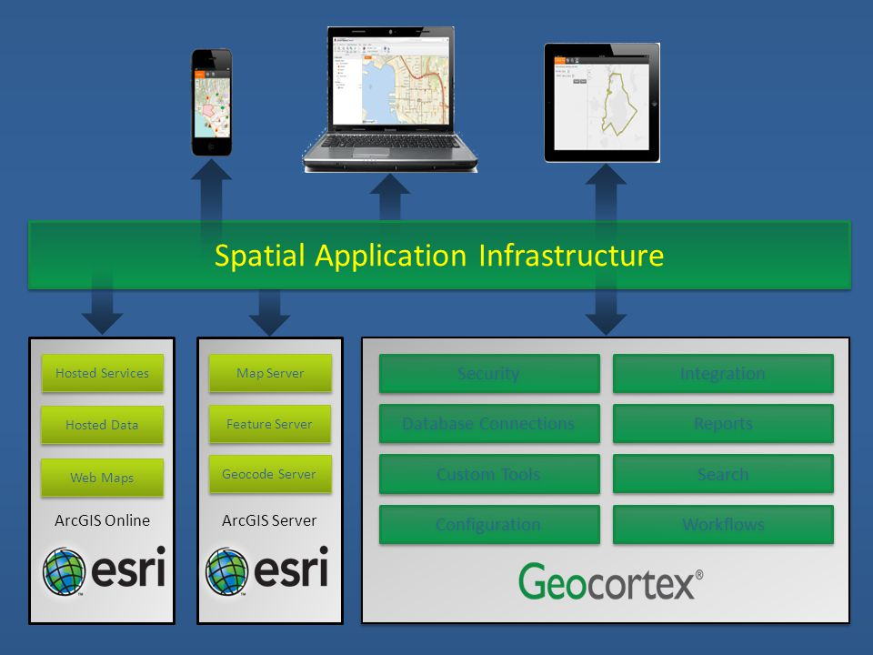 Database Connections Security Configuration Custom Tools Integration Reports Search Workflows Map Server Feature Server Geocode Server ArcGIS ServerArcGIS Online Hosted Services Hosted Data Web Maps Spatial Application Infrastructure